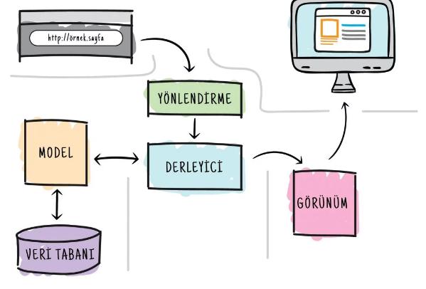 Framework Nedir Nasıl Çalışır
